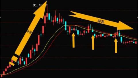 黄伟易投经:投资者必须掌握的三种股票卖出法则74 / 作者:bbmyepgwut / 帖子ID:3059486,23430217